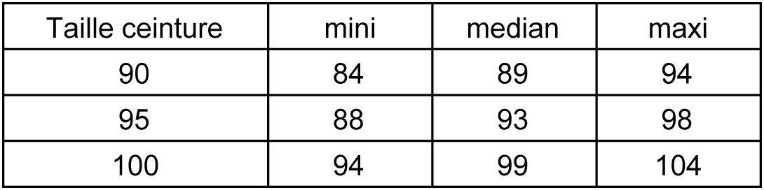 Le tableau ci-dessous vous indique selon la taille de la ceinture les  réglages mini, médian avec le trou central, et le réglage maxi en cm. 22619b65719