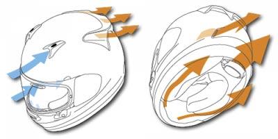 ventilation casque arai profile v